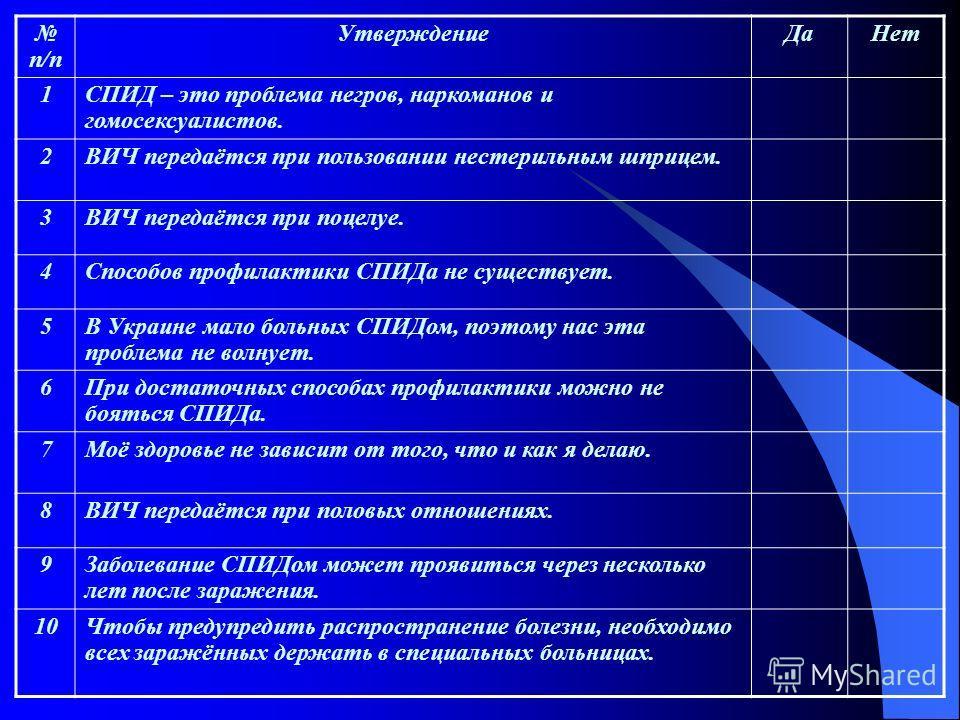 п/п УтверждениеДаНет 1СПИД – это проблема негров, наркоманов и гомосексуалистов. 2ВИЧ передаётся при пользовании нестерильным шприцем. 3ВИЧ передаётся при поцелуе. 4Способов профилактики СПИДа не существует. 5В Украине мало больных СПИДом, поэтому на