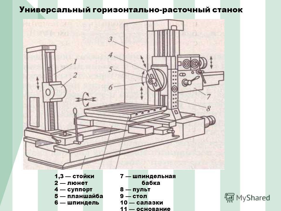Универсальный горизонтально-расточный станок 1,3 стойки 2 люнет 4 суппорт 5 планшайба 6 шпиндель 7 шпиндельная бабка 8 пульт 9 стол 10 салазки 11 основание