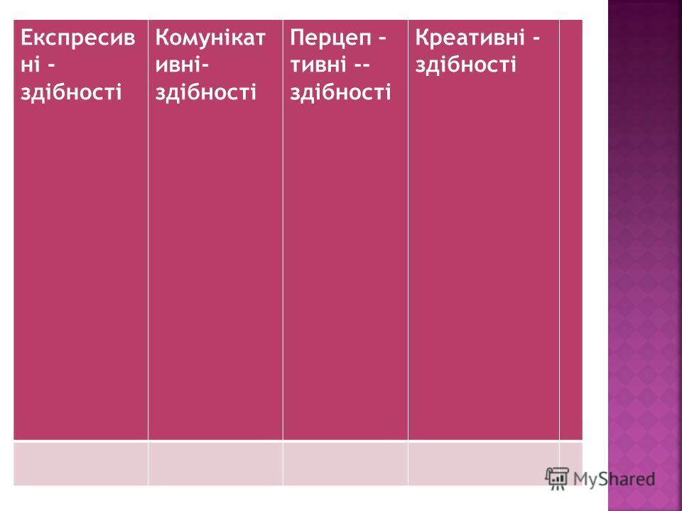 Академiчнi здiсностi Дидактичнi здiбностi Органiзаторськi здiбностi