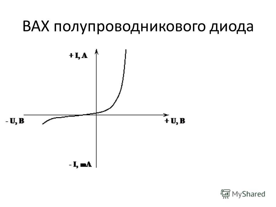 ВАХ полупроводникового диода