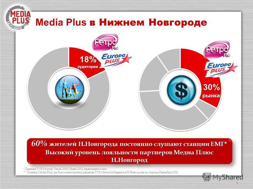 3 Media Plus в Нижнем Новгороде 60% жителей Н.Новгорода постоянно слушают станции ЕМГ* Высокий уровень лояльности партнеров Медиа Плюс Н.Новгород 60% жителей Н.Новгорода постоянно слушают станции ЕМГ* Высокий уровень лояльности партнеров Медиа Плюс Н