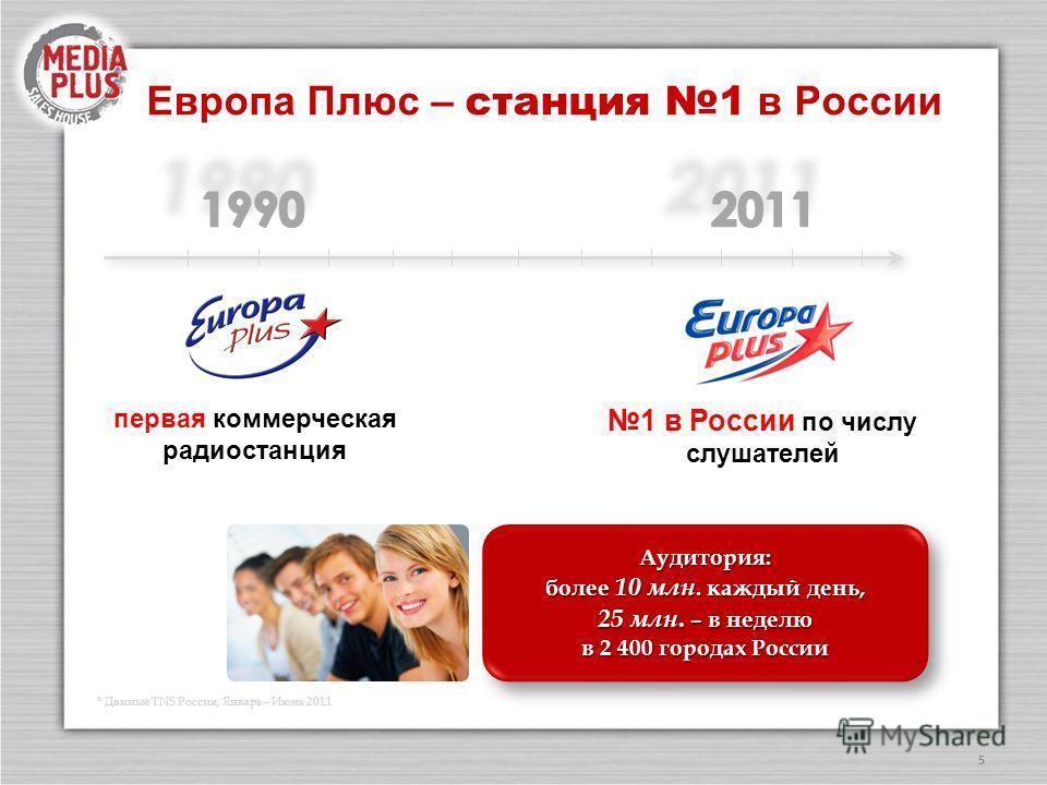 Европа Плюс – станция 1 в России 5 первая коммерческая радиостанция 1 в России по числу слушателей Аудитория: более 10 млн. каждый день, 25 млн. – в неделю в 2 400 городах России Аудитория: более 10 млн. каждый день, 25 млн. – в неделю в 2 400 города