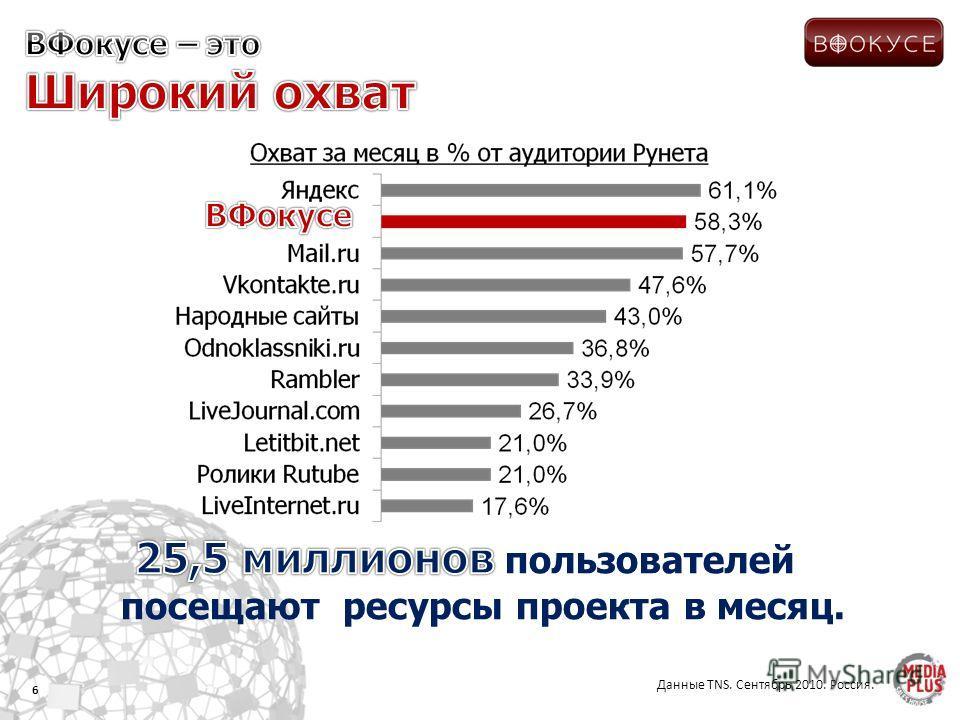 6 Данные TNS. Сентябрь 2010. Россия.