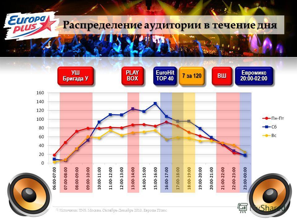 УШ Бригада У УШ PLAYBOXPLAYBOXEuroHit TOP 40 EuroHit 7 за 120 Евромикс20:00-02:00Евромикс20:00-02:00ВШВШ Распределение аудитории в течение дня (1) Источник: TNS. Москва. Октябрь-Декабрь 2010. Европа Плюс
