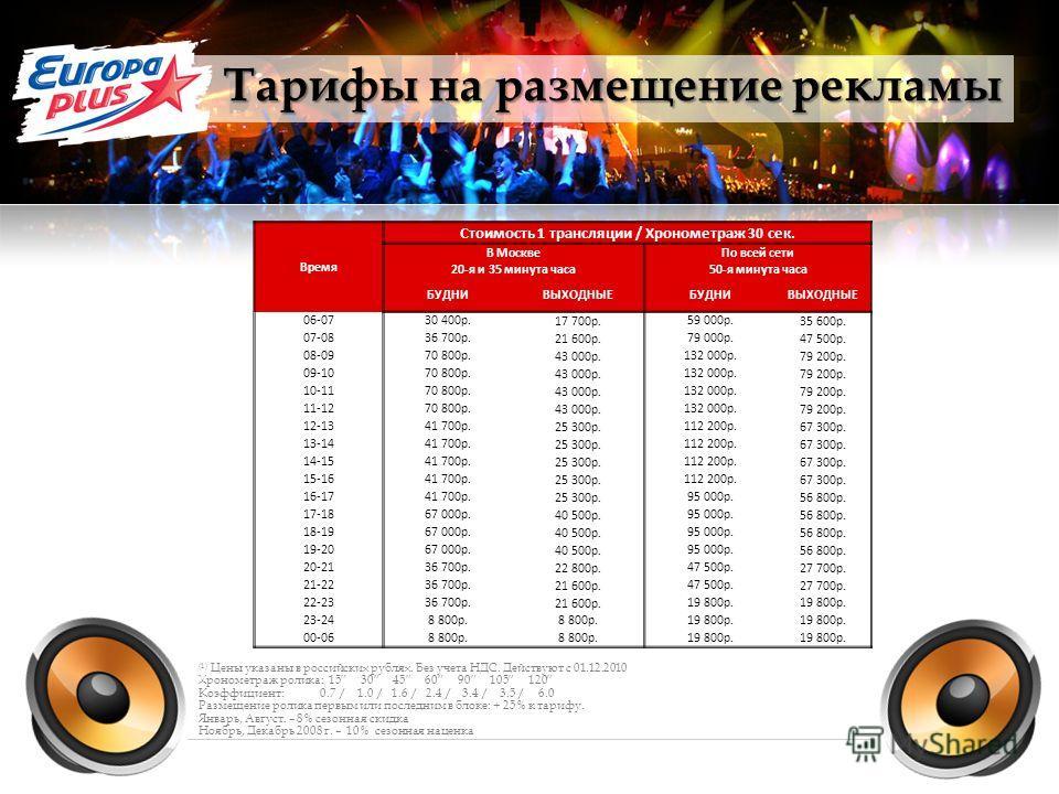 (1) Цены указаны в российских рублях. Без учета НДС. Действуют с 01.12.2010 Хронометраж ролика: 15 30 45 60 90 105 120 Коэффициент: 0.7 / 1.0 / 1.6 / 2.4 / 3.4 / 3.5 / 6.0 Размещение ролика первым или последним в блоке: + 25% к тарифу. Январь, Август