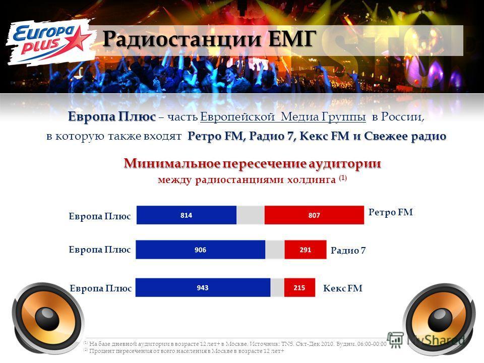Радиостанции ЕМГ Европа Плюс Европа Плюс – часть Европейской Медиа Группы в России, Ретро FM, Радио 7, Кекс FM и Свежее радио в которую также входят Ретро FM, Радио 7, Кекс FM и Свежее радио (1) На базе дневной аудитории в возрасте 12 лет+ в Москве.