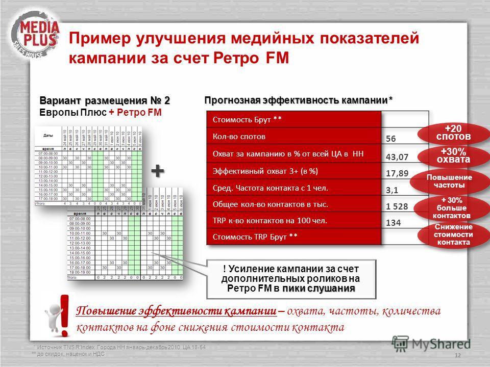 12 + Пример улучшения медийных показателей кампании за счет Ретро FM Вариант размещения 2 Европы Плюс + Ретро FM * Источник TNS RIndex Города НН январь-декабрь 2010 ЦА 18-54 ** до скидок, наценок и НДС +20 спотов +30% охвата Повышение частоты + 30% б
