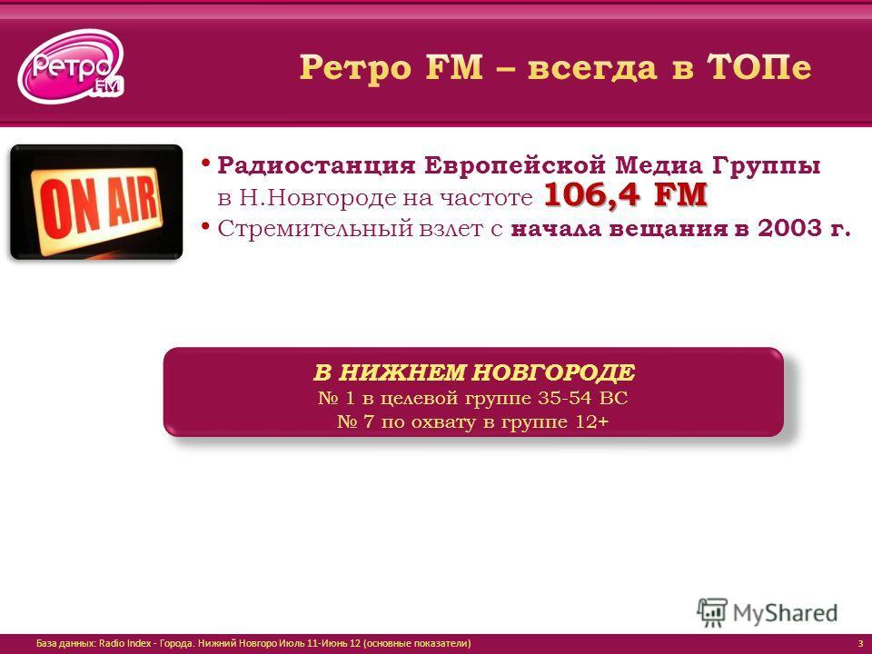 3 В НИЖНЕМ НОВГОРОДЕ 1 в целевой группе 35-54 BС 7 по охвату в группе 12+ Радиостанция Европейской Медиа Группы 106,4 FM в Н.Новгороде на частоте 106,4 FM Стремительный взлет с начала вещания в 2003 г. База данных: Radio Index - Города. Нижний Новгор