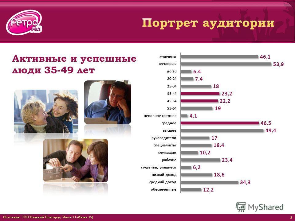 Активные и успешные люди 35-49 лет 5 Источник: TNS Нижний Новгород Июль 11-Июнь 12)