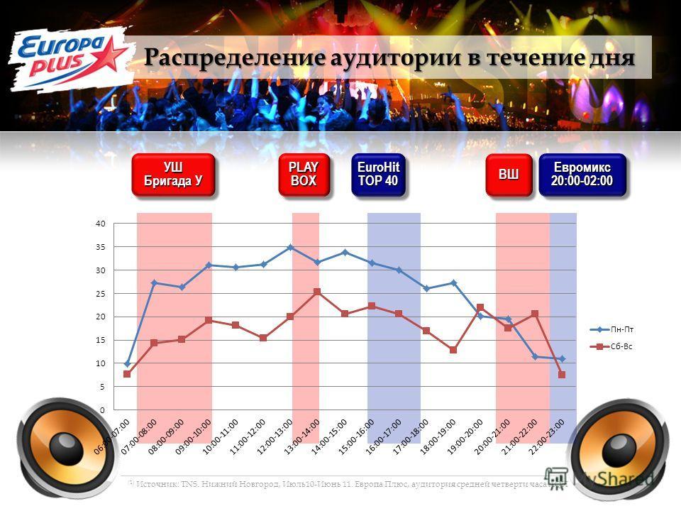 УШ Бригада У УШ PLAYBOXPLAYBOXEuroHit TOP 40 EuroHit Евромикс20:00-02:00Евромикс20:00-02:00ВШВШ Распределение аудитории в течение дня (1) Источник: TNS. Нижний Новгород, Июль10-Июнь 11. Европа Плюс, аудитория средней четверти часа AQH