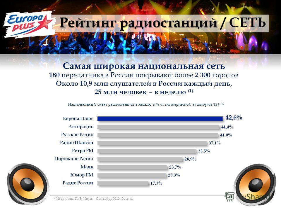 Рейтинг радиостанций Рейтинг радиостанций / СЕТЬ Самая широкая национальная сеть 180 передатчика в России покрывают более 2 300 городов Около 10,9 млн слушателей в России каждый день, 25 млн человек – в неделю (1) Национальный охват радиостанций в не