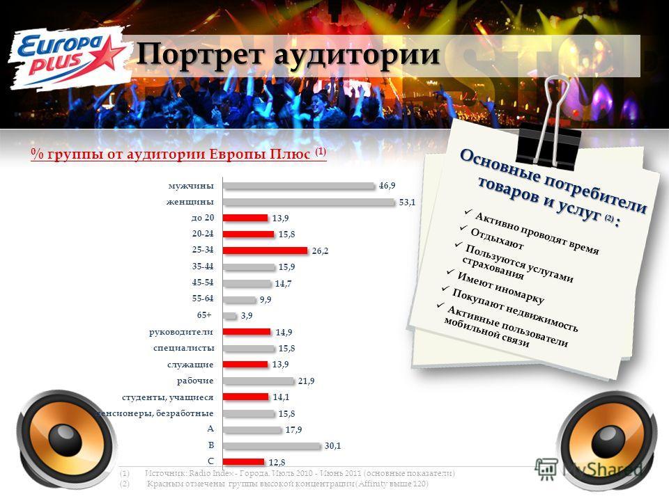 Портрет аудитории (1)Источник: Radio Index - Города. Июль 2010 - Июнь 2011 (основные показатели) (2) Красным отмечены группы высокой концентрации (Affinity выше 120) % группы от аудитории Европы Плюс (1) Основные потребители товаров и услуг (2) : Акт