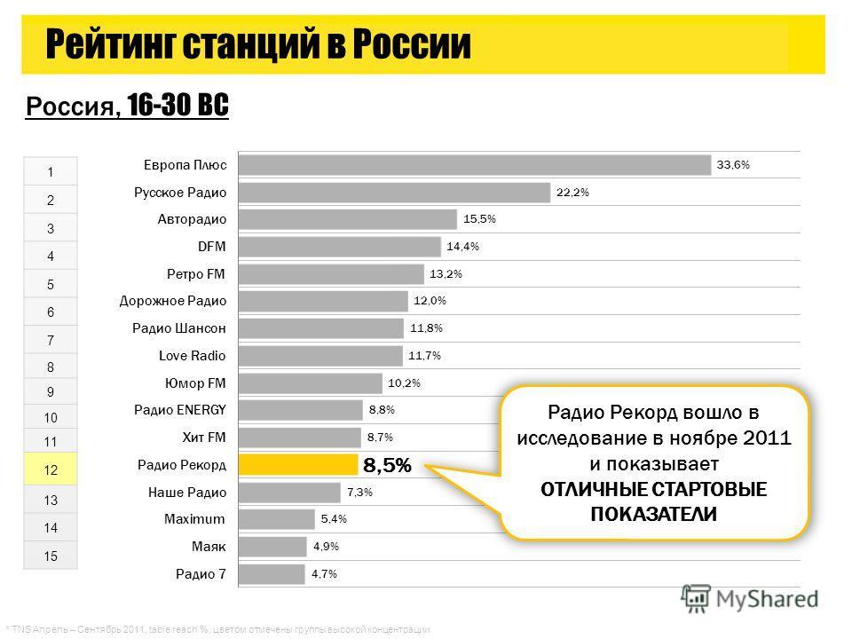 1 2 3 4 5 6 7 8 9 10 11 12 13 14 15 Россия, 16-30 ВС Рейтинг станций в России Радио Рекорд вошло в исследование в ноябре 2011 и показывает ОТЛИЧНЫЕ СТАРТОВЫЕ ПОКАЗАТЕЛИ * TNS Апрель – Сентябрь 2011, table reach %, цветом отмечены группы высокой конце