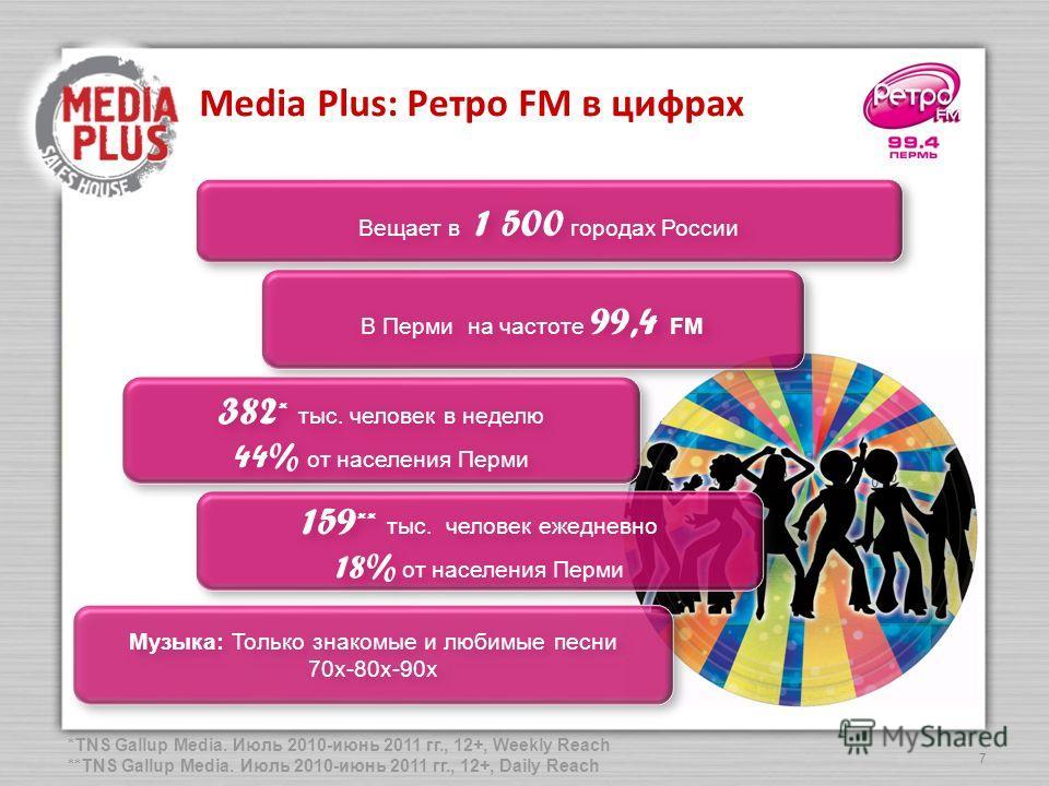 7 Media Plus: Ретро FM в цифрах Вещает в 1 500 городах России В Перми на частоте 99,4 FM 159 ** тыс. человек ежедневно 18% от населения Перми 159 ** тыс. человек ежедневно 18% от населения Перми 382 * тыс. человек в неделю 44% от населения Перми 382