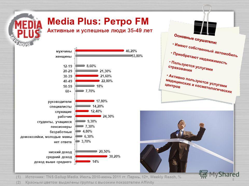 8 (1)Источник: TNS Gallup Media. Июль 2010-июнь 2011 гг. Пермь, 12+, Weekly Reach, % (2)Красным цветом выделены группы с высоким показателем Affinity Media Plus: Ретро FM Активные и успешные люди 35-49 лет Основные слушатели Основные слушатели : Имею