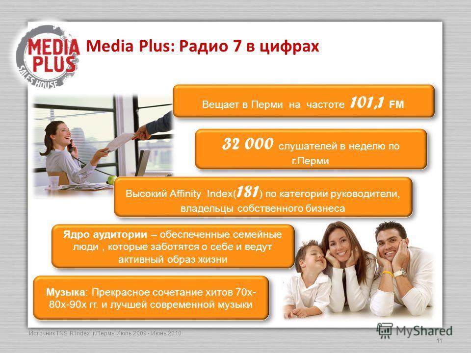11 Media Plus: Радио 7 в цифрах Вещает в Перми на частоте 101,1 FM Высокий Affinity Index( 181 ) по категории руководители, владельцы собственного бизнеса 32 000 слушателей в неделю по г.Перми Музыка: Прекрасное сочетание хитов 70х- 80х-90х гг. и луч