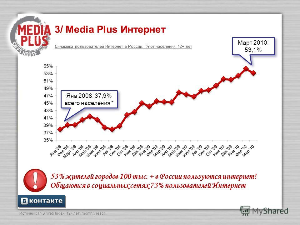 3/ Media Plus Интернет Март 2010: 53,1% Источник: TNS Web Index, 12+ лет, monthly reach. Янв 2008: 37,9% всего населения * Динамика пользователей Интернет в России, % от населения 12+ лет 53% жителей городов 100 тыс. + в России пользуются интернет! О