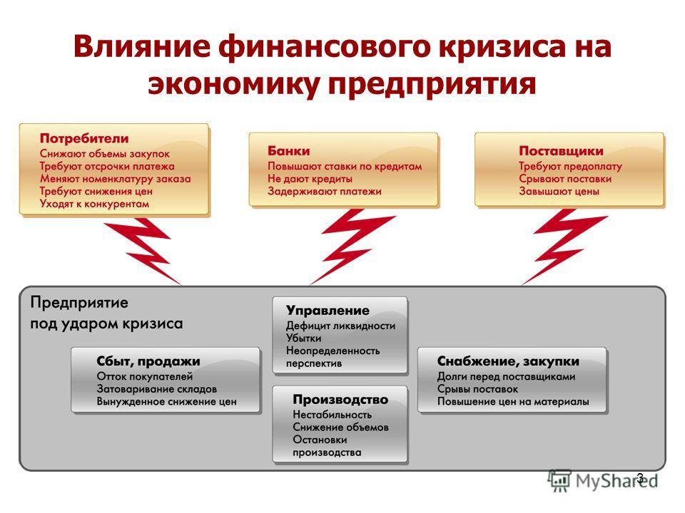 3 Влияние финансового кризиса на экономику предприятия