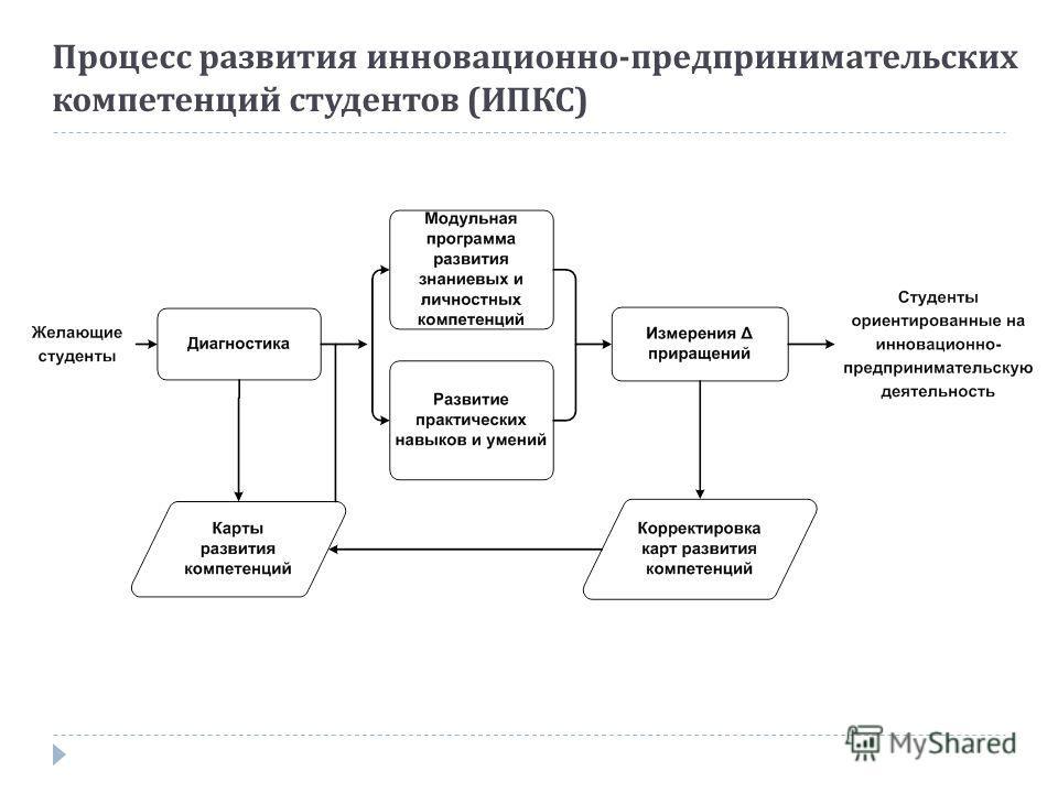 Процесс развития инновационно - предпринимательских компетенций студентов ( ИПКС )