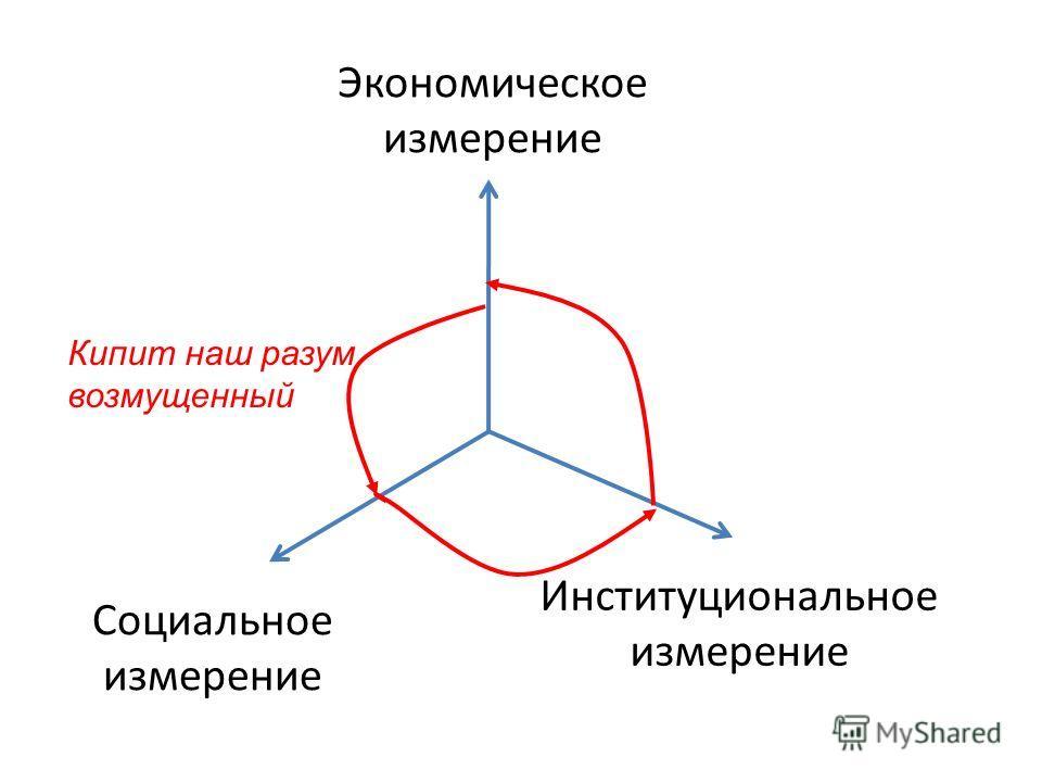 Экономическое измерение Институциональное измерение Социальное измерение Кипит наш разум возмущенный