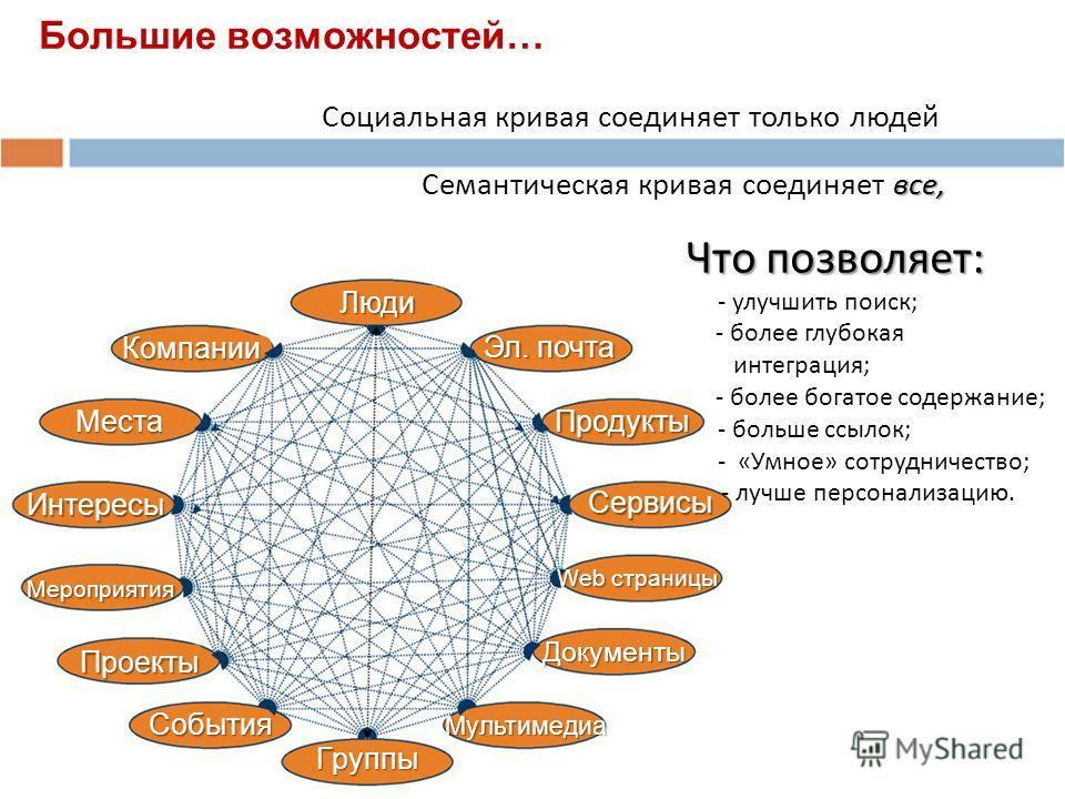 все, Социальная кривая соединяет только людей Семантическая кривая соединяет все, Что позволяет: Что позволяет: - улучшить поиск; - более глубокая интеграция; - более богатое содержание; - больше ссылок; - «Умное» сотрудничество; - лучше персонализац