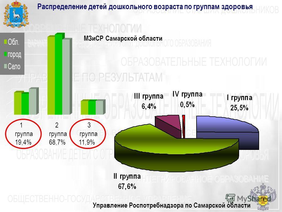 Управление Роспотребнадзора по Самарской области Распределение детей дошкольного возраста по группам здоровья 1 2 3 группа группа группа 19,4% 68,7% 11,9% МЗиСР Самарской области