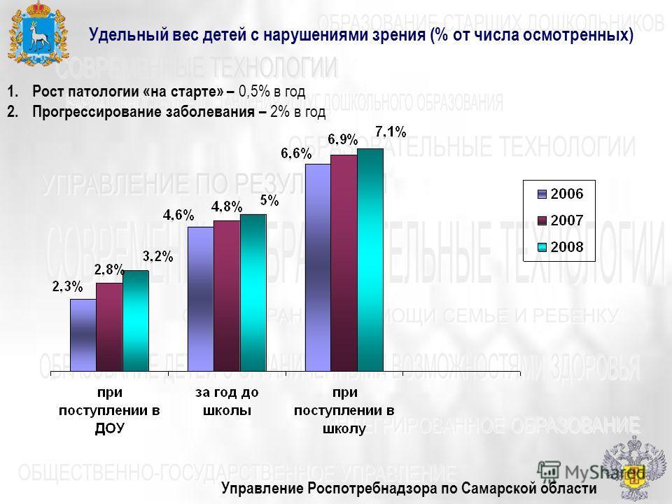 Управление Роспотребнадзора по Самарской области Удельный вес детей с нарушениями зрения (% от числа осмотренных) 1.Рост патологии «на старте» – 0,5% в год 2.Прогрессирование заболевания – 2% в год