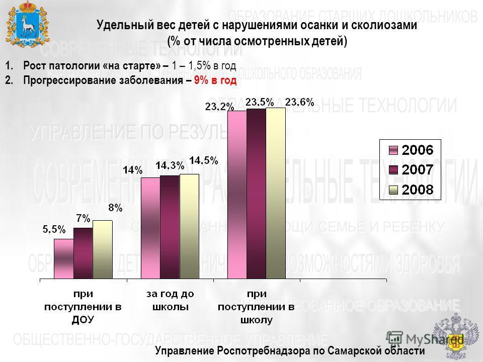 Управление Роспотребнадзора по Самарской области Удельный вес детей с нарушениями осанки и сколиозами (% от числа осмотренных детей) 1.Рост патологии «на старте» – 1 – 1,5% в год 2.Прогрессирование заболевания – 9% в год
