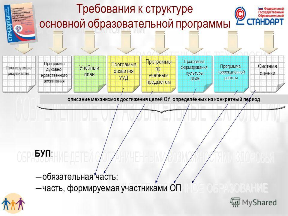 ПланируемыерезультатыУчебныйпланПрограммадуховно-нравственноговоспитанияПрограммаформированиякультурыЗОЖПрограммаразвитияУУДПрограммыпоучебнымпредметамПрограммакоррекционнойработыСистемаоценки БУП : обязательная часть; часть, формируемая участниками