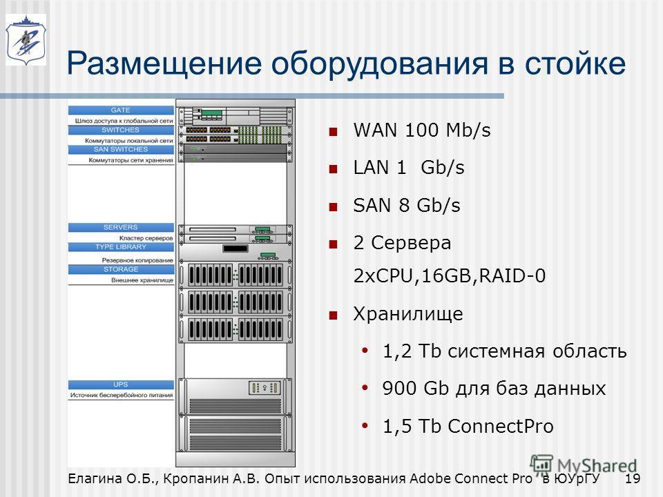 WAN 100 Mb/s LAN 1 Gb/s SAN 8 Gb/s 2 Сервера 2xCPU,16GB,RAID-0 Хранилище 1,2 Tb системная область 900 Gb для баз данных 1,5 Tb ConnectPro 19Елагина О.Б., Кропанин А.В. Опыт использования Adobe Connect Pro в ЮУрГУ Размещение оборудования в стойке