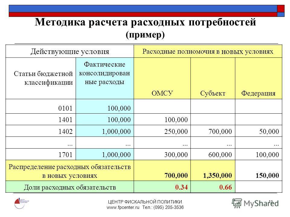 ЦЕНТР ФИСКАЛЬНОЙ ПОЛИТИКИ www.fpcenter.ru Тел.: (095) 205-3536 11 Методика расчета расходных потребностей (пример) Действующие условия Расходные полномочия в новых условиях Статьи бюджетной классификации Фактические консолидирован ные расходы ОМСУСуб