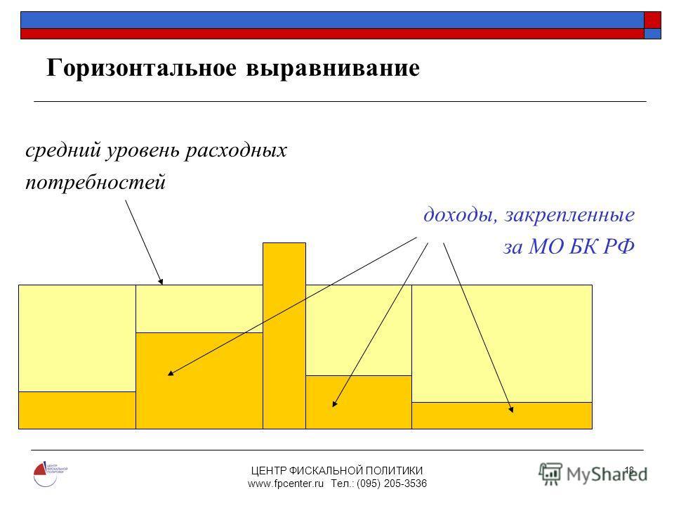 ЦЕНТР ФИСКАЛЬНОЙ ПОЛИТИКИ www.fpcenter.ru Тел.: (095) 205-3536 18 Горизонтальное выравнивание средний уровень расходных потребностей доходы, закрепленные за МО БК РФ N1N1