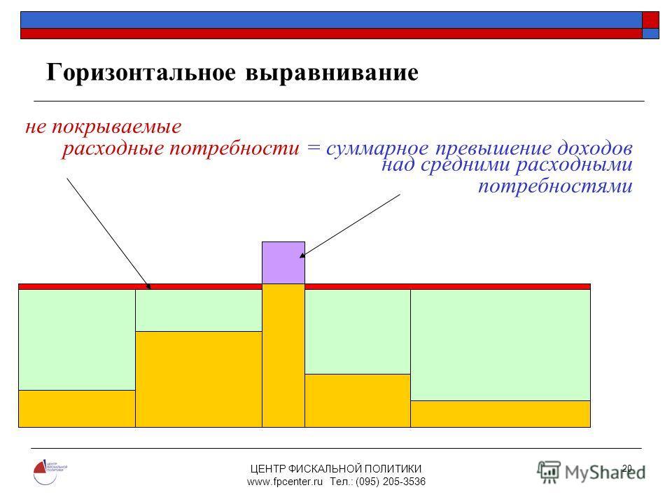 ЦЕНТР ФИСКАЛЬНОЙ ПОЛИТИКИ www.fpcenter.ru Тел.: (095) 205-3536 20 Горизонтальное выравнивание не покрываемые расходные потребности = суммарное превышение доходов над средними расходными потребностями N1N1