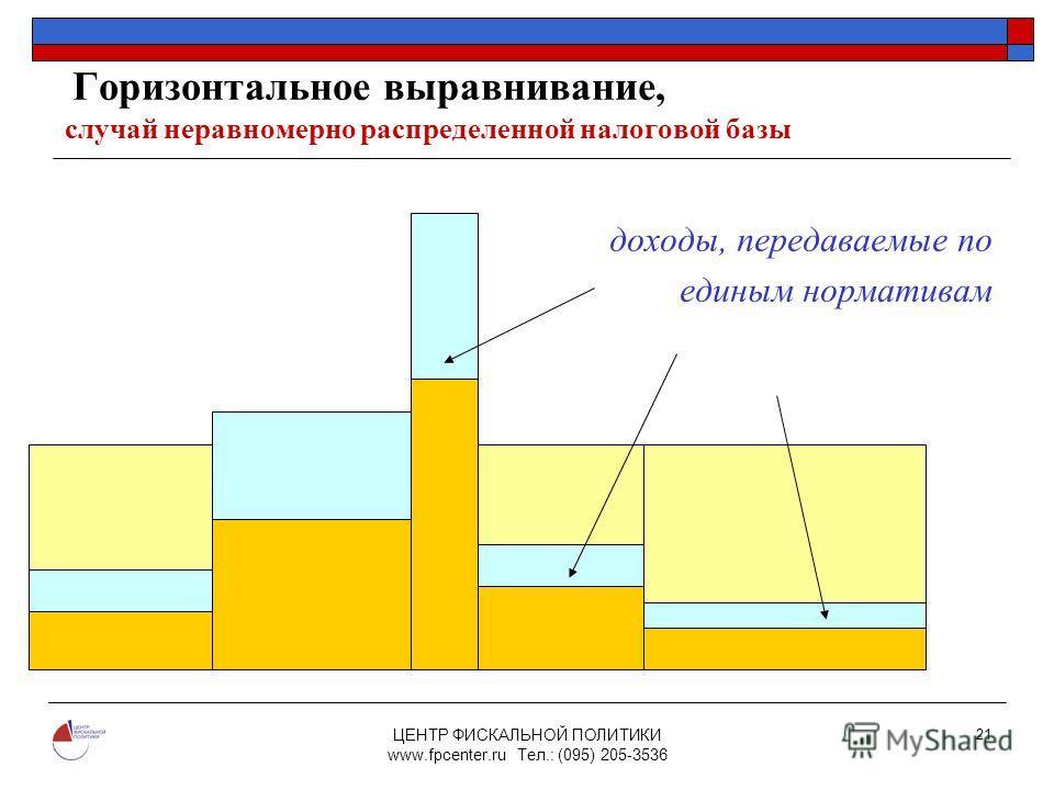 ЦЕНТР ФИСКАЛЬНОЙ ПОЛИТИКИ www.fpcenter.ru Тел.: (095) 205-3536 21 Горизонтальное выравнивание, случай неравномерно распределенной налоговой базы доходы, передаваемые по единым нормативам N1N1