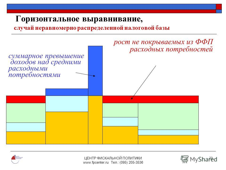 ЦЕНТР ФИСКАЛЬНОЙ ПОЛИТИКИ www.fpcenter.ru Тел.: (095) 205-3536 23 Горизонтальное выравнивание, случай неравномерно распределенной налоговой базы рост не покрываемых из ФФП расходных потребностей суммарное превышение доходов над средними расходными по