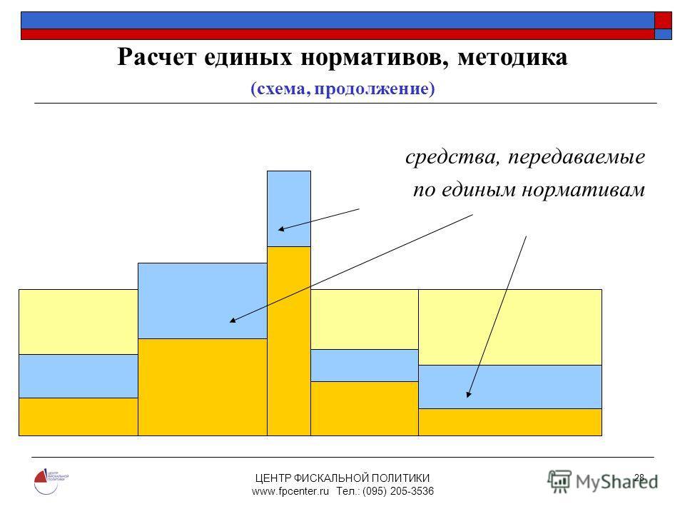 ЦЕНТР ФИСКАЛЬНОЙ ПОЛИТИКИ www.fpcenter.ru Тел.: (095) 205-3536 28 средства, передаваемые по единым нормативам N1N1 Расчет единых нормативов, методика (схема, продолжение)