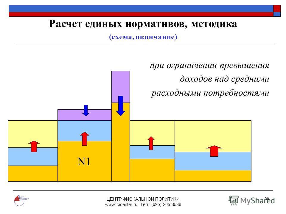 ЦЕНТР ФИСКАЛЬНОЙ ПОЛИТИКИ www.fpcenter.ru Тел.: (095) 205-3536 30 при ограничении превышения доходов над средними расходными потребностями N1N1 N1 Расчет единых нормативов, методика (схема, окончание)