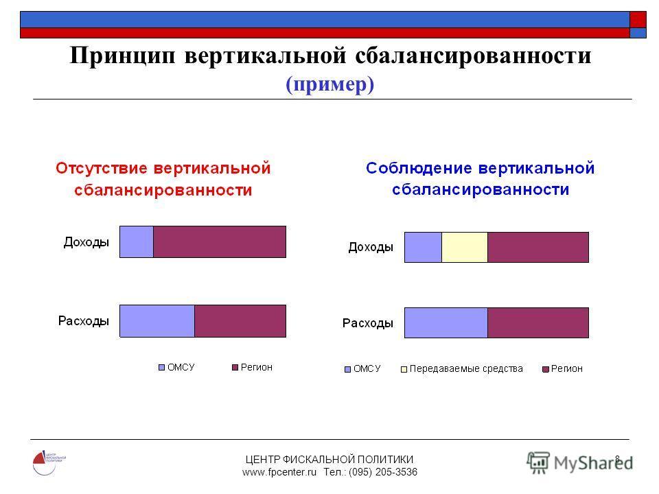 ЦЕНТР ФИСКАЛЬНОЙ ПОЛИТИКИ www.fpcenter.ru Тел.: (095) 205-3536 8 Принцип вертикальной сбалансированности (пример)