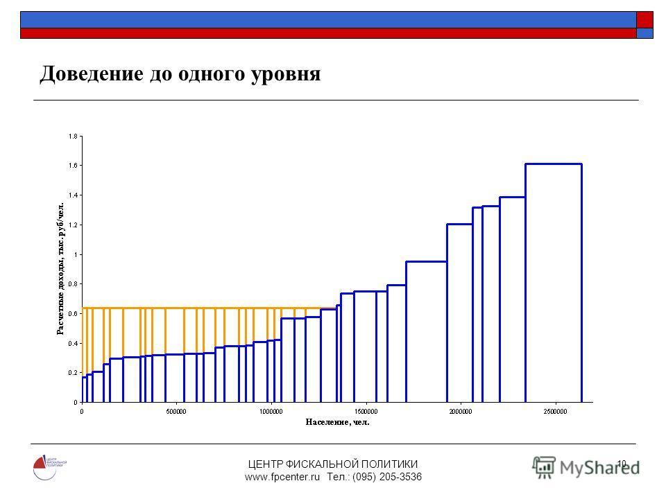 ЦЕНТР ФИСКАЛЬНОЙ ПОЛИТИКИ www.fpcenter.ru Тел.: (095) 205-3536 10 Доведение до одного уровня