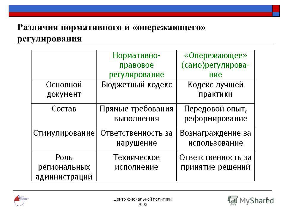 Центр фискальной политики 2003 8 Различия нормативного и «опережающего» регулирования