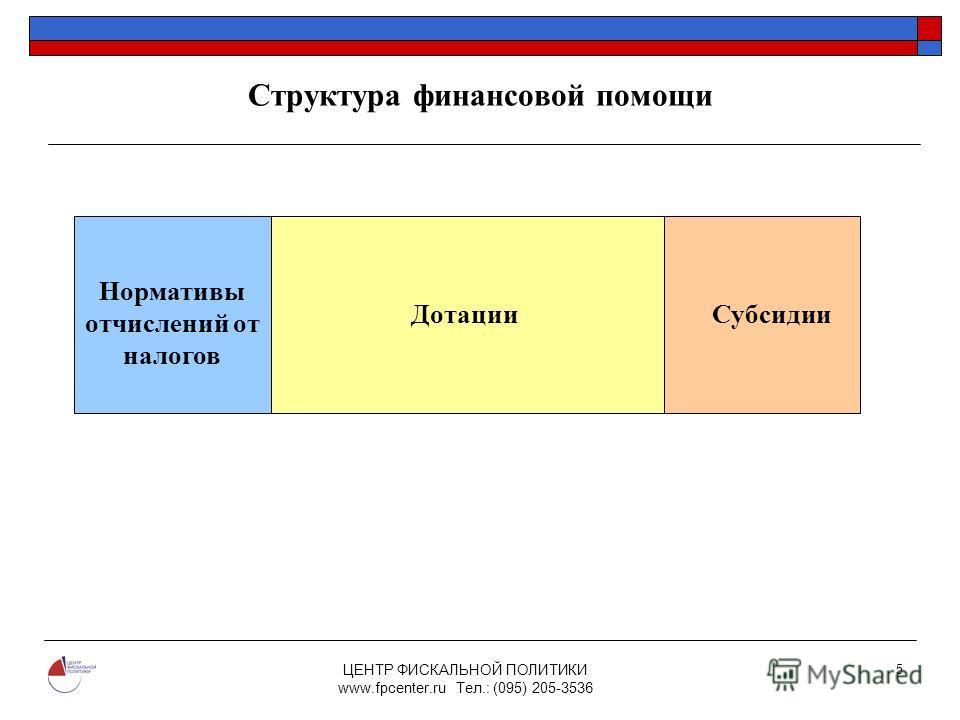 ЦЕНТР ФИСКАЛЬНОЙ ПОЛИТИКИ www.fpcenter.ru Тел.: (095) 205-3536 5 Структура финансовой помощи Нормативы отчислений от налогов ДотацииСубсидии