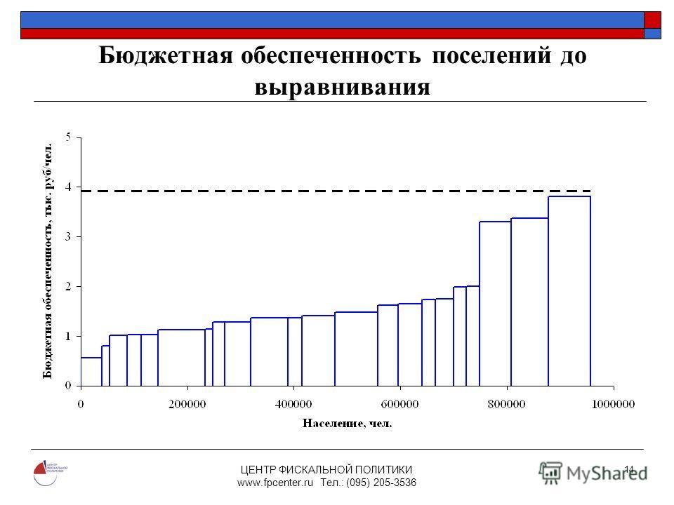 ЦЕНТР ФИСКАЛЬНОЙ ПОЛИТИКИ www.fpcenter.ru Тел.: (095) 205-3536 14 Бюджетная обеспеченность поселений до выравнивания