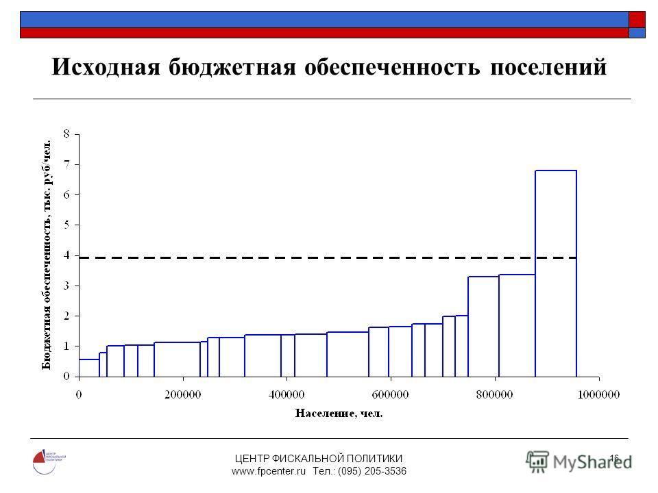 ЦЕНТР ФИСКАЛЬНОЙ ПОЛИТИКИ www.fpcenter.ru Тел.: (095) 205-3536 16 Исходная бюджетная обеспеченность поселений