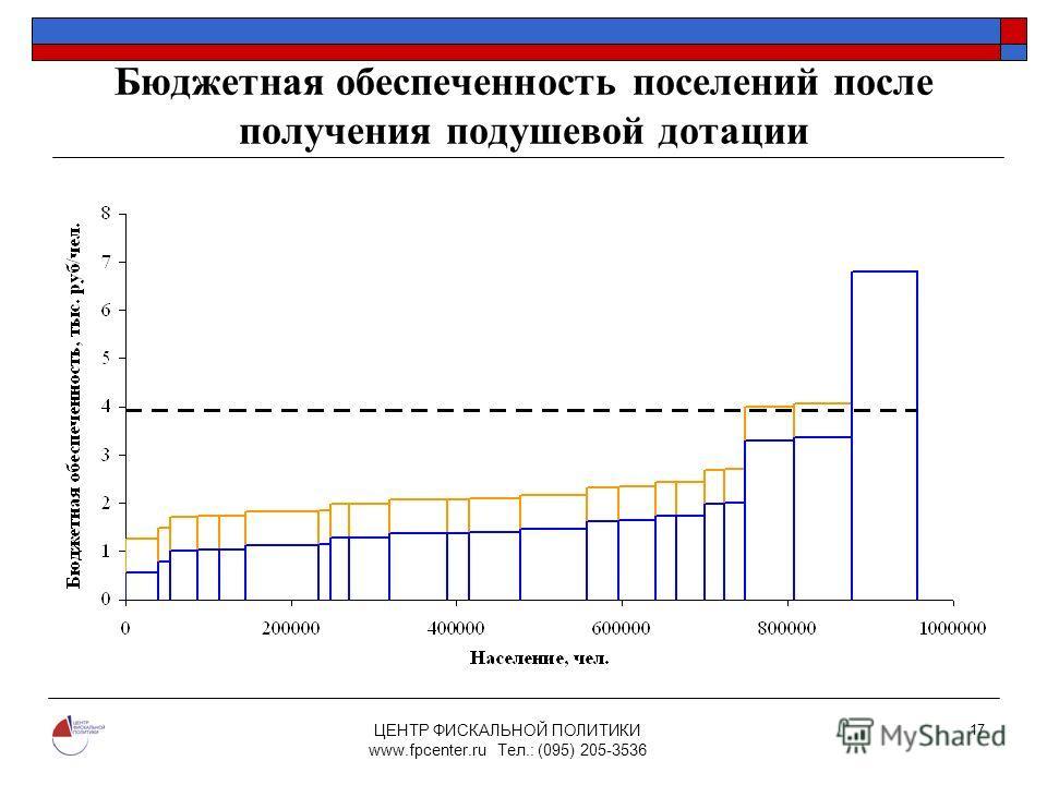 ЦЕНТР ФИСКАЛЬНОЙ ПОЛИТИКИ www.fpcenter.ru Тел.: (095) 205-3536 17 Бюджетная обеспеченность поселений после получения подушевой дотации