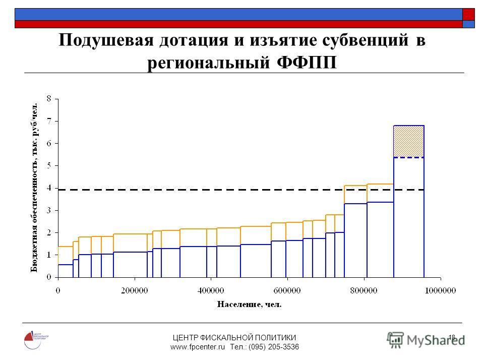 ЦЕНТР ФИСКАЛЬНОЙ ПОЛИТИКИ www.fpcenter.ru Тел.: (095) 205-3536 18 Подушевая дотация и изъятие субвенций в региональный ФФПП