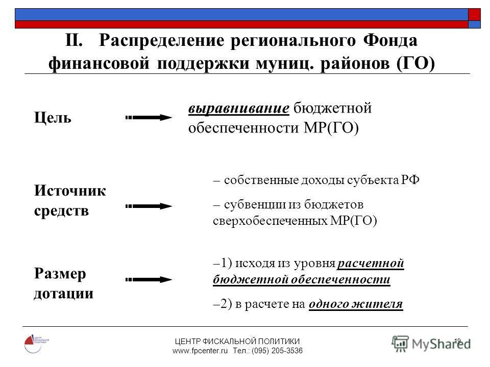 ЦЕНТР ФИСКАЛЬНОЙ ПОЛИТИКИ www.fpcenter.ru Тел.: (095) 205-3536 19 Цель выравнивание бюджетной обеспеченности МР(ГО) Источник средств собственные доходы субъекта РФ субвенции из бюджетов сверхобеспеченных МР(ГО) Размер дотации 1) исходя из уровня расч