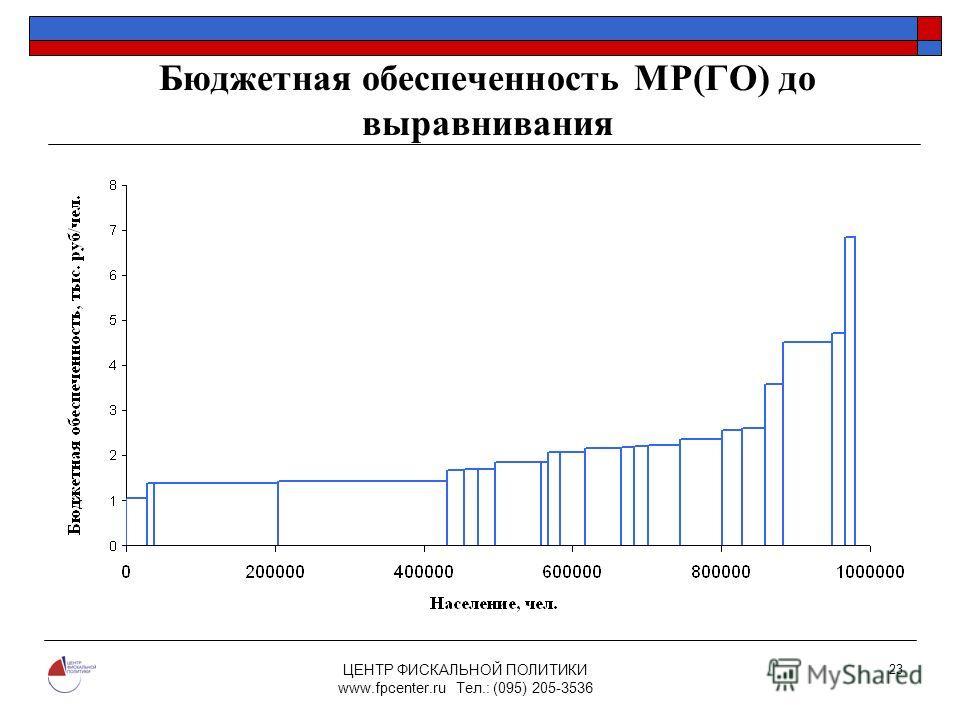 ЦЕНТР ФИСКАЛЬНОЙ ПОЛИТИКИ www.fpcenter.ru Тел.: (095) 205-3536 23 Бюджетная обеспеченность МР(ГО) до выравнивания