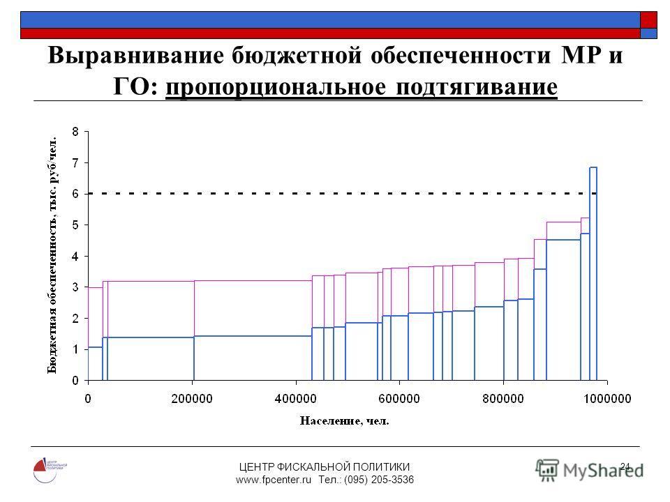 ЦЕНТР ФИСКАЛЬНОЙ ПОЛИТИКИ www.fpcenter.ru Тел.: (095) 205-3536 24 Выравнивание бюджетной обеспеченности МР и ГО: пропорциональное подтягивание