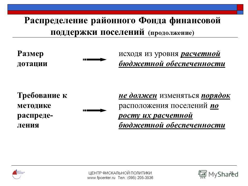 ЦЕНТР ФИСКАЛЬНОЙ ПОЛИТИКИ www.fpcenter.ru Тел.: (095) 205-3536 28 Размер дотации исходя из уровня расчетной бюджетной обеспеченности Требование к методике распреде- ления не должен изменяться порядок расположения поселений по росту их расчетной бюдже