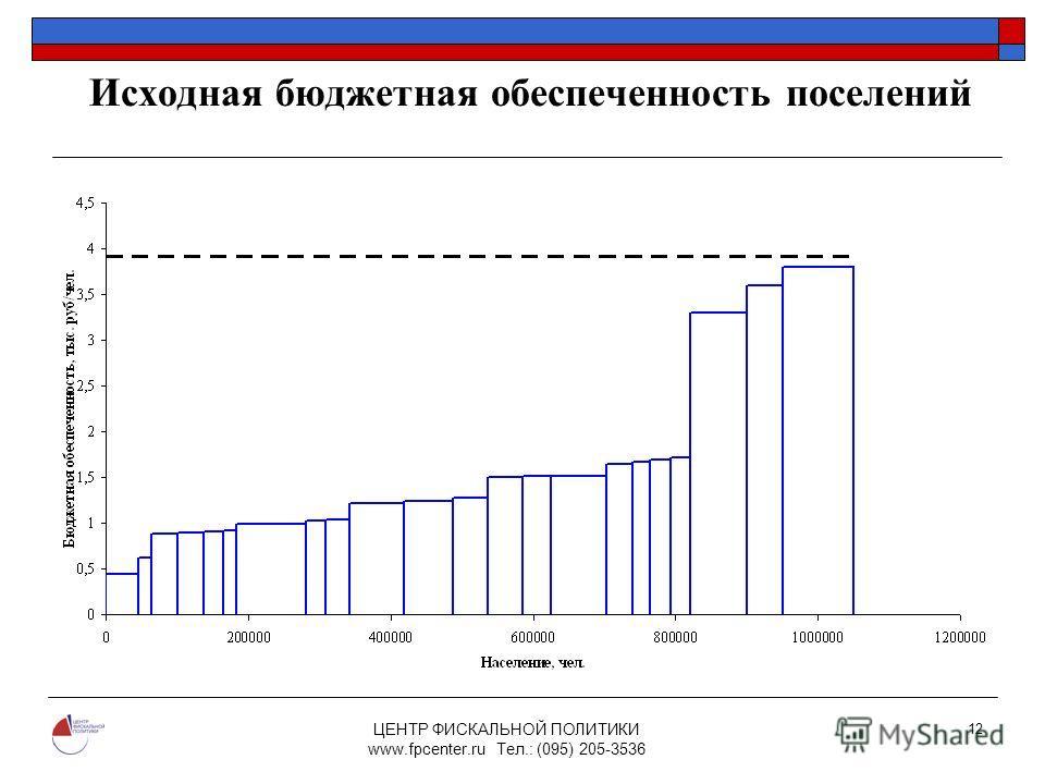 ЦЕНТР ФИСКАЛЬНОЙ ПОЛИТИКИ www.fpcenter.ru Тел.: (095) 205-3536 12 Исходная бюджетная обеспеченность поселений